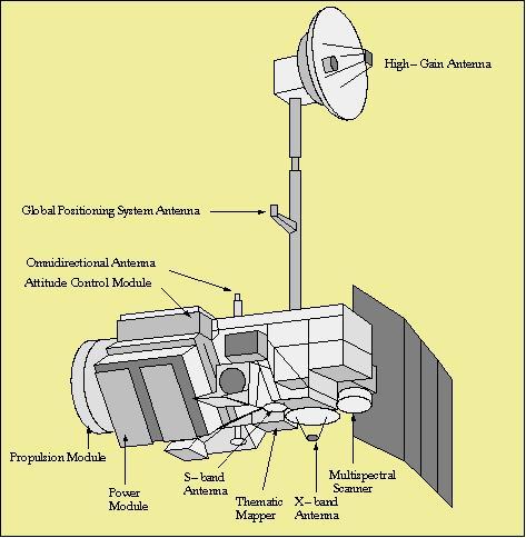 Landsat 5 specs