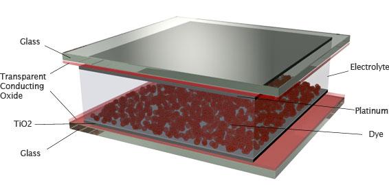 DYE solar Cell