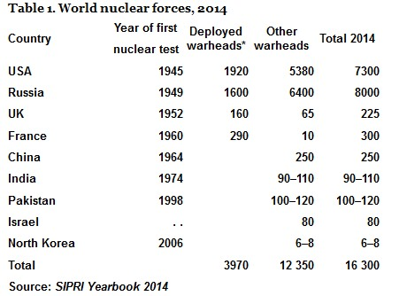 world nuclear forces