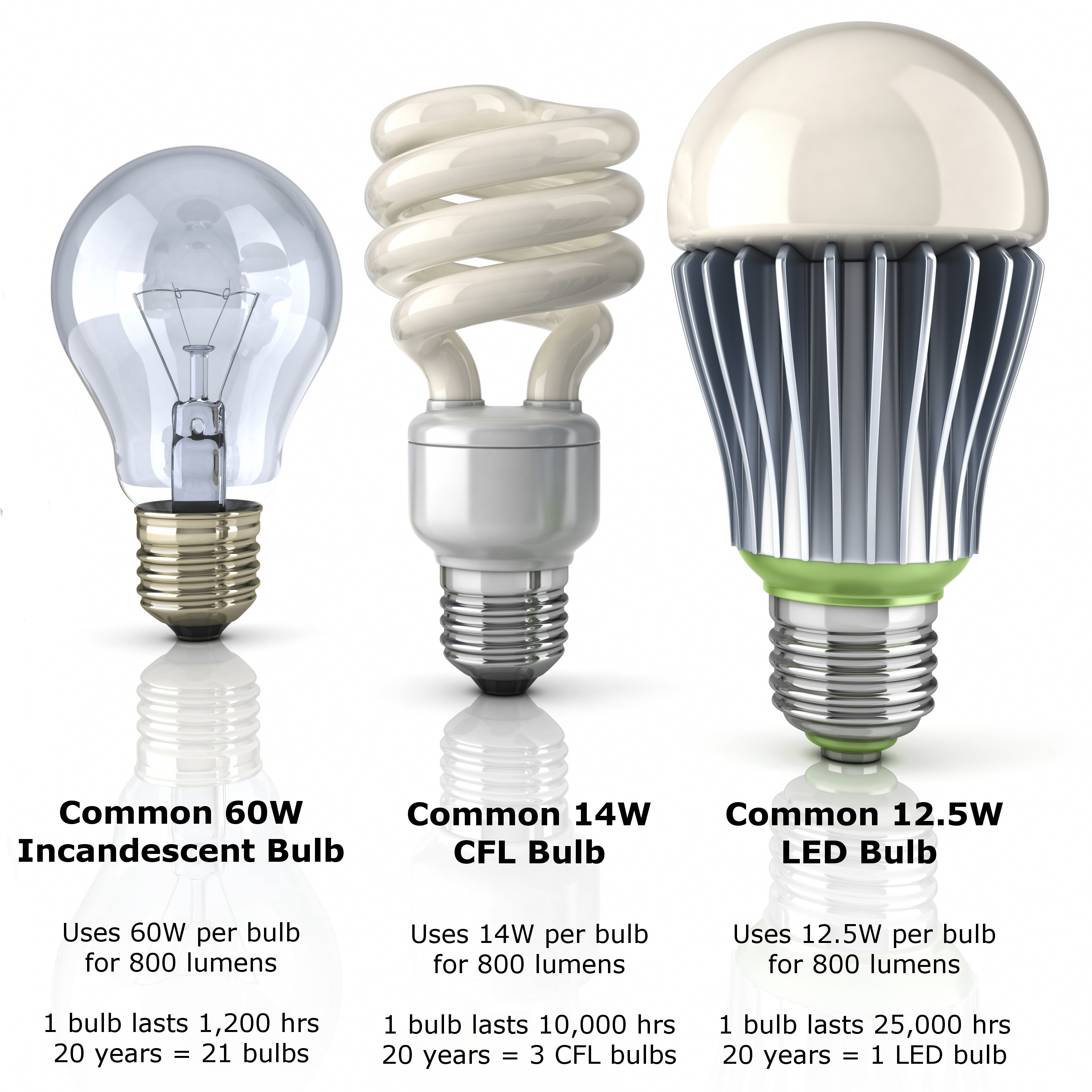 Evolution of light bulb comparison A light bulb