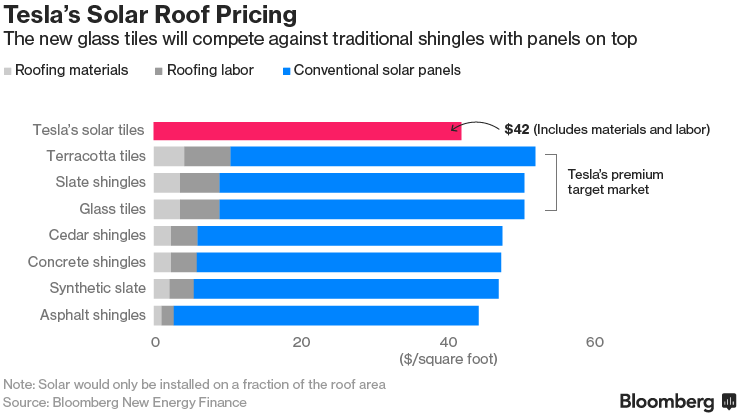 Tesla S Solar Roof Are Cheaper Than Anything You Can Find