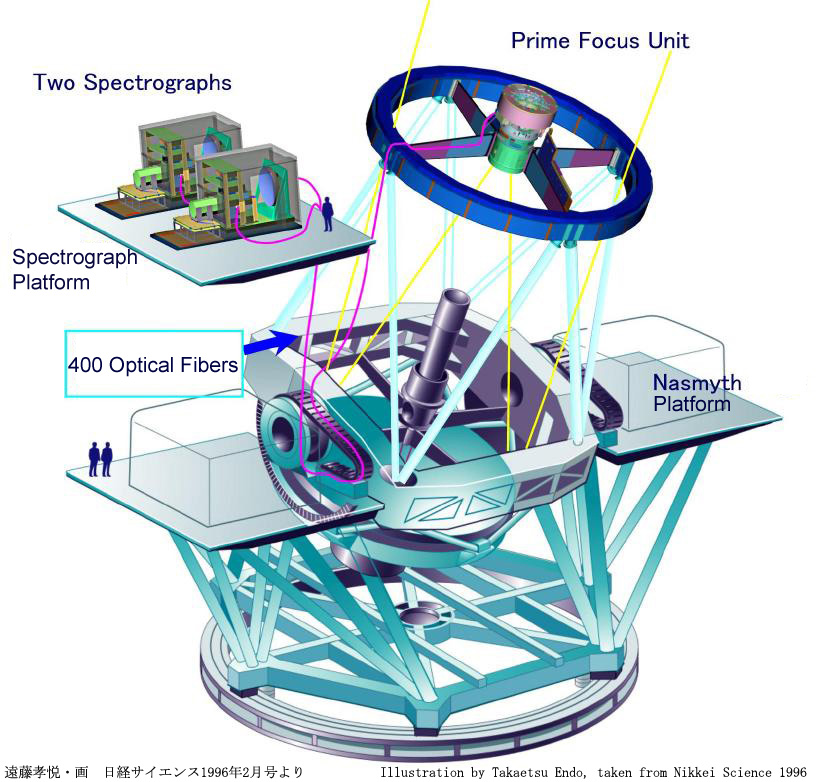 FMOS telescope