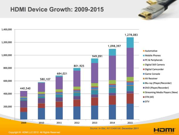 HDMI-usage