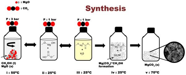 Synthesis_of_Upsalite