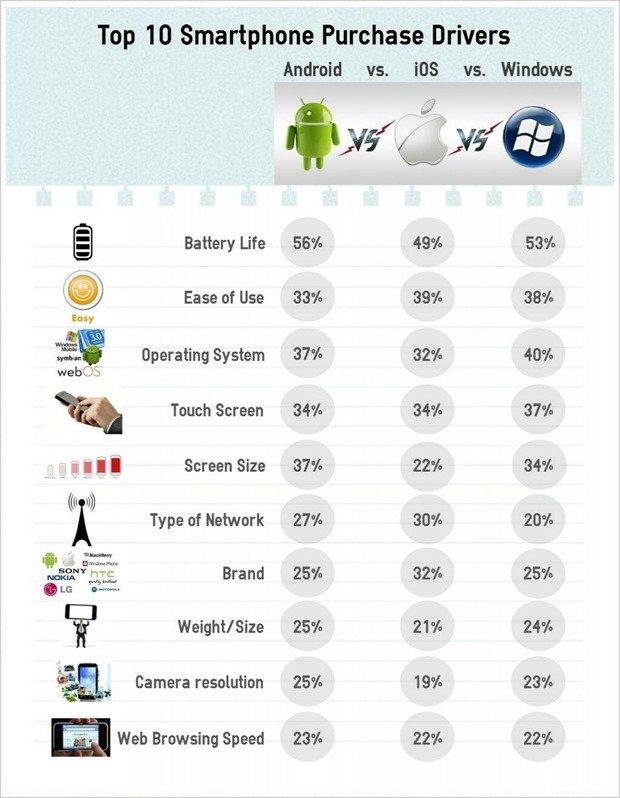 IDC-Survey_smartphones